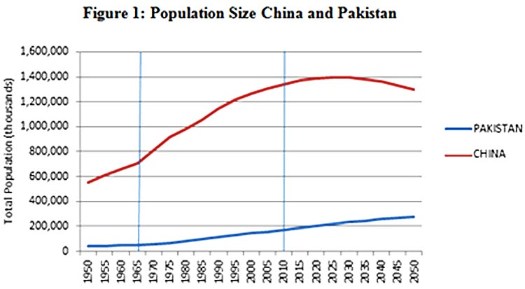 Pakistan and China Population Graph, from 1950 onwards - 70 Years of Environment and Climate in Pakistan