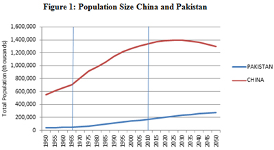 Pakistan and China population graph - Pakistan China Cooperation